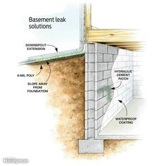 Hereu0027s A List Of What Causes Your Basement To Leak. Prevention Is Better  Than A Cure. Trying To Address These Issues Before They Happen Is The Bestu2026