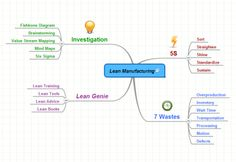 Mind Map for Lean Manufacturing. #Lean