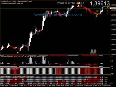 Learn To Maximize Your Trading In Forex Forex Trading Software, Forex Trading Basics, Learn Forex Trading, Forex Trading Signals, Forex Trading Strategies, Global Stock Market, Making Ten, Financial News