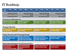 Complete IT Roadmap Template Pinterest Template Project - Personal roadmap template