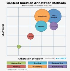 How To Curate Content Effectively: 6 Content Curation Templates for Content Annotation by Curata