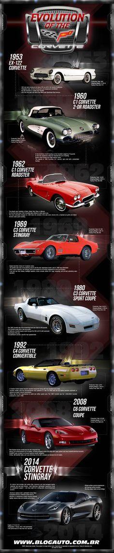 Chevrolet Corvette: infográfico com a evolução - Blogauto