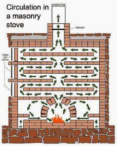Circulation in Masonry Fireplace