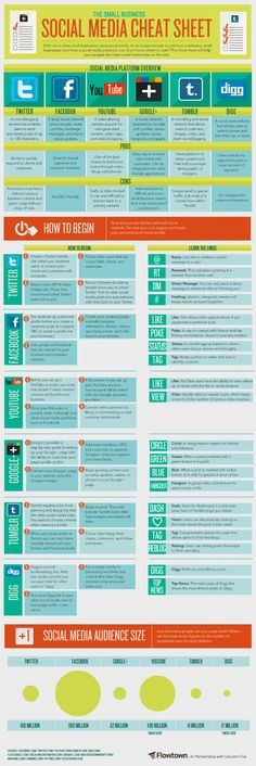 "The Small Business Social Media Cheat Sheet. Here's a handy social media ""cheat sheet"" that features six popular platforms and explains how to get started using them. Inbound Marketing, Marketing Digital, Marketing Trends, Marketing Online, Business Marketing, Content Marketing, Internet Marketing, Social Media Marketing, Social Networks"