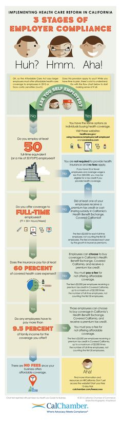 A Timeline for ACA Compliance - | Healthcare Infographics ...