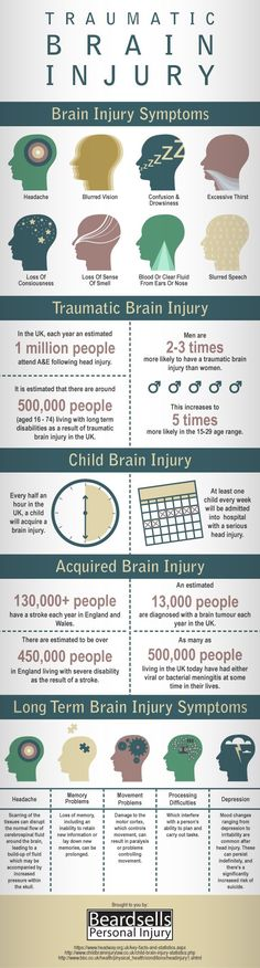 An infographic on traumatic brain injury including short term and long term symptoms