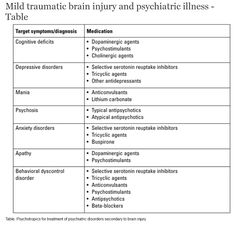 brain functions chart | Mild traumatic brain injury and psychiatric illness | BC Medical ... Art Therapy, Speech Therapy, Med Surg Nursing, Psych Nurse, Critical Care Nursing, Psychiatric Nursing, Psychology Major, Traumatic Brain Injury, Medical Information