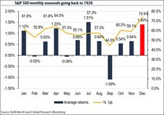 monthly averages of stock gains. Bar Chart, Goals, Learning, Teaching, Studying