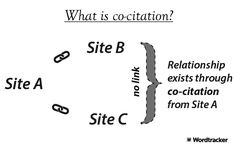 Build healthy links with co-citation and co-occurrence in SEO   Google has been fighting with link and content spam for a long while. So far, the search engine has reigned victorious in removing traditional link building tactics from the SEO playbook. Google introduced Penguin to fight against bad links, and Panda to battle against thin,    #SEO #co-occurrence #co-citation #SEOplaybook #Google