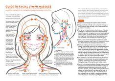 Gua Sha Massage, Lymphatic Drainage Massage, Self Massage, Face Massage, Lymph Detox, Swollen Lymph Nodes, Dry Body Brushing, Lymphatic System, Massage Techniques