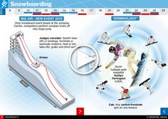 February 2018 -- There are five Snowboard events at the 2018 Winter Olympic Games in PyeongChang South Korea. Big Air (new event) Snowboard Cross Halfpipe Parallel Giant Slalom and Slopestyle. Youth Olympic Games, 2018 Winter Olympic Games, Olympic Sports, Winter Games, Bobsleigh, Pyeongchang 2018 Winter Olympics, Ski Jumping, Luge, Racing Events