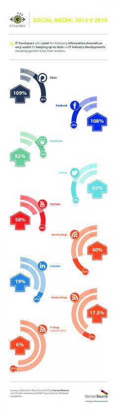 Social Media In IT: 2010 v 2013
