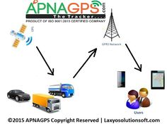 Apnagps are providing GPS vehicle tracking for your business. Apnagps offer higher value at a lower cost, and the latest GPS vehicle tracking system. Indian GPS tracking devices and GPS based trackers for any vehicle or asset - cars, vans, trucks, taxi. Mobile application for Apnagps the tracker and Live Tracking. Apnagps GPS tracking devices to track any person, children, bike, car and other vehicles.If you want know more about us visit at -http://www.apnagps.com/vehicle-tracking-system/