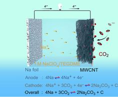 Rechargeable first for promising battery tech   Electric Vehicles Research