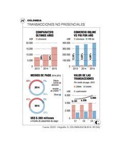 Reforma tributaria y su efecto en el comercio online Ecommerce, Bar Chart, Law, Bar Graphs, E Commerce