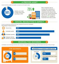 How Social Media is Used for Recruiting in 2013 [STUDY] via @Linda Rohan Humans