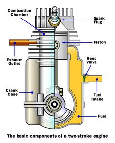 2 stroke    engine       diagram         engine    terminology a longer list of monly used    engine    terminology