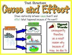 Great poster for cause and effect writing with transition words (or reading)