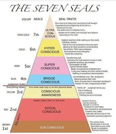 Where Do You Sit in The 7 Seals of Consciousness? By Brad Wallis We hear all the time in spirituality teachings that we need to raise our consciousness as human beings. Spiritual Wisdom, Spiritual Awakening, Awakening Quotes, Chakras, Positive Thinking Tips, Positive Thoughts, Levels Of Consciousness, Consciousness Quotes, Cosmic Consciousness