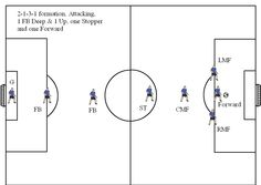 have fun through netball drills   netball  drills and have funsoccer position diagrams for v   visit   soccerhelp com soccer formations