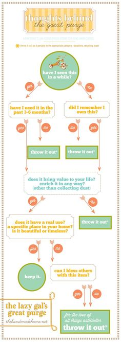 Having a hard time deciding what to keep or get rid of? Loving this infographic for a little help. the great purge | the handmade home
