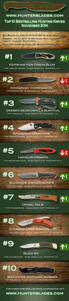 Best Selling Hunting Knives Nov. 2014 - Best hunting knife 2014