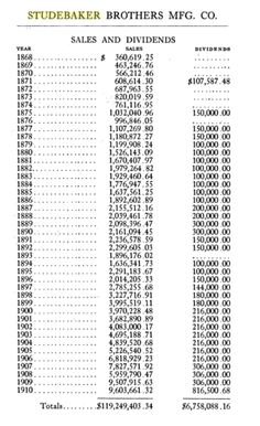 Sales and dividends, 1868-1910.  See: History of the Studebaker Corporation, By Albert Russel Erskine, p. 51.