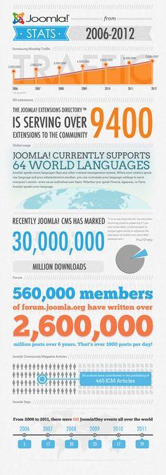 Joomla new infographic #joomla