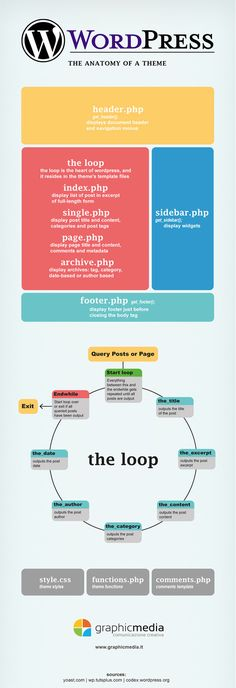 WordPress Theme Anatomy:   > http://infographicsmania.com/wordpress-theme-anatomy