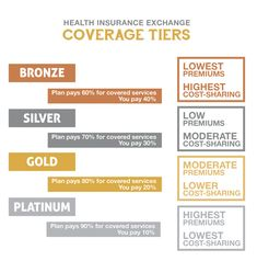 Most recent Images Levels of coverage for health plans on the exchange graphic. The Health Insuranc. Tips The very best health insurance for families, PARENTS, re-tested, family offers health insurance , an Obama Care Insurance, Best Health Insurance, Health Insurance Coverage, Medical Care, How To Plan, Tips, Families, Parents, Up Dos