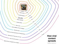 """"""" How viral content spreads across the social web - graphic by (v/ Social Web, Social Networks, Social Media, Content Words, Geek Gadgets, Le Web, Science Education, Data Visualization, Facebook"""