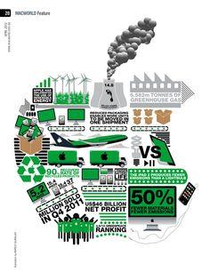Macworld April 2012 info graphic by Marlo Guanlao, via Behance