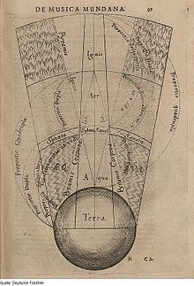 Segment of the macrocosm showing the elemental spheres of terra (earth), aqua (water), aer (air), and ignis (fire). Robert Fludd. 1617.Classical element - Wikipedia, the free encyclopedia