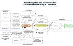 Social Entrepreneurship: An ideal multistakeholder environment