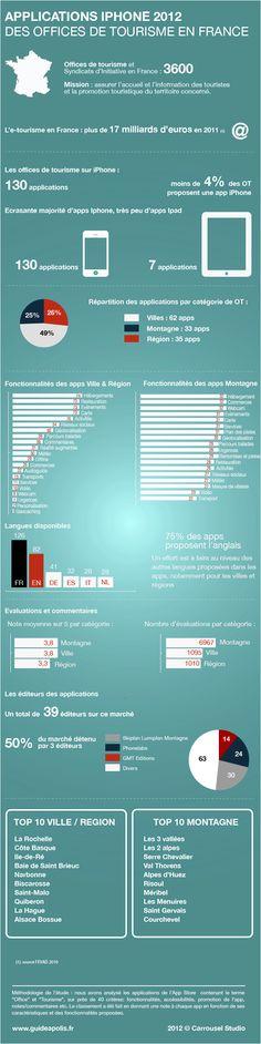 Classement des applications iPhone des Offices de Tourisme 2012