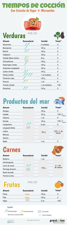*.* Infografia tiempos de cocción estuche vapor microondas ^^