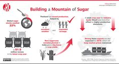Building a Mountain of Sugar Agriculture Facts, Infographic, Mountain, Sugar, Building, Infographics, Buildings, Construction, Visual Schedules