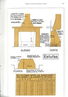 ESTUFAS A LEA PARA LA CASA Barbacoa, Outdoor Living, Living Spaces, House Plans, Bbq, Survival, Floor Plans, How To Plan, Architecture
