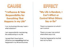 In NLP we call this the 'Cause and Effect' equation.  The problem with being at the Effect side is that you are not in control of things, you become a victim to life