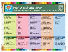 329 Best Myplate Meal Ideas Images Food Kids Nutrition