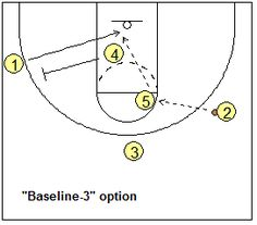 Basketball Offense - Motion Offense, Coach's Clipboard Basketball Coaching and Playbook Basketball Plays, Basketball Workouts, Sports Basketball, Physical Education Lessons, Coaching, Girls, Basketball, Training, Toddler Girls