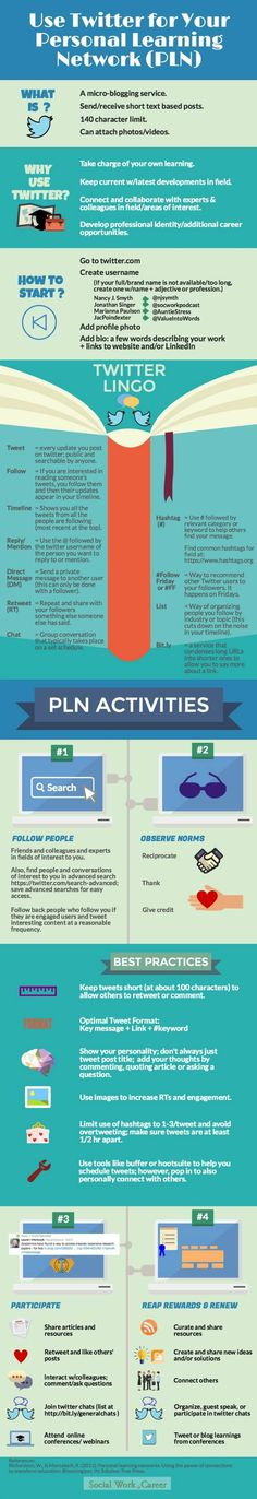 What Is a Personal Learning Network (PLN )? Why (& How) to Use Twitter to Build Your #PLN