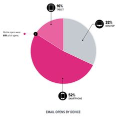 #Mobile accounted for 68% of #emailopens in #2015. #aepiphanni
