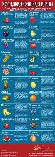 Польза ягод и фруктов