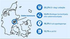 DAGPENGE. På vej ud af dagpenge? Så bør du bo i Odder Odder er den kommune i Danmark, hvor færrest ender uden indtægter overhovedet efter at have mistet dagpengeretten. D. 3 SEP 2014