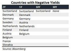 Countries with Negative Yields - Países con bonos negativos