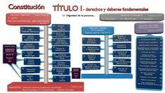 Resultado de imagen de esquema titulo 1 constitucion española You Videos, Youtube, Chorizo, Monitor, Nails, Law, Finger Nails, Ongles, Youtubers
