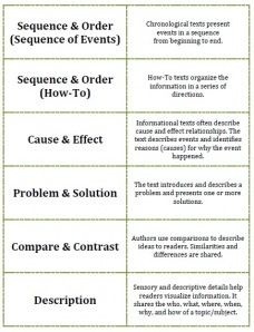 comparison contrast essay rhetorical strategy Rhetorical functions in academic writing: comparison and contrast introduction when you are writing critically, you need to do much more than just give informatrion.