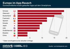 Europa im App Rausch!