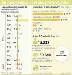Procolombia y Bancóldex, apuestas del Gobierno para ayudar a industria